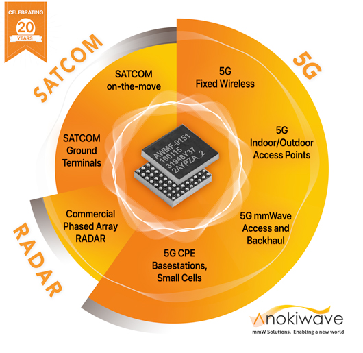 Industry's most complete portfolio of mmW Si ICs for 5G, SATCOM, and RADAR