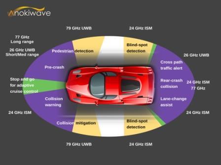 Anokiwave | Auto Radar Blog